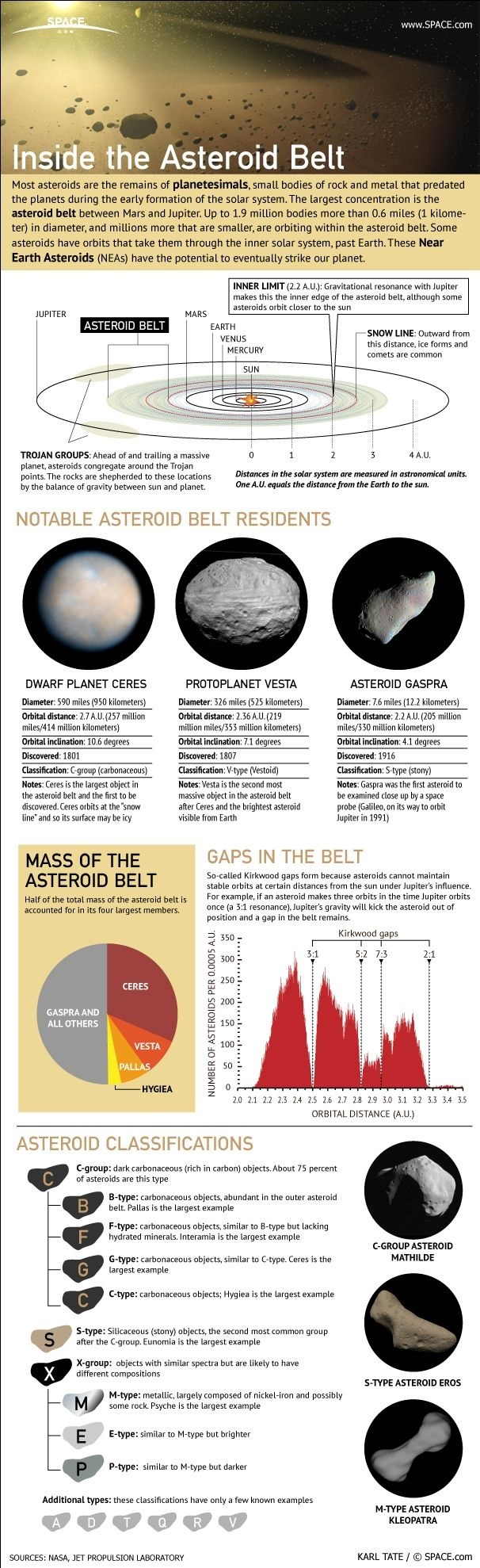 Big infographic about the asteroid belt