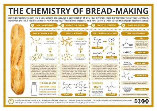 bread chem